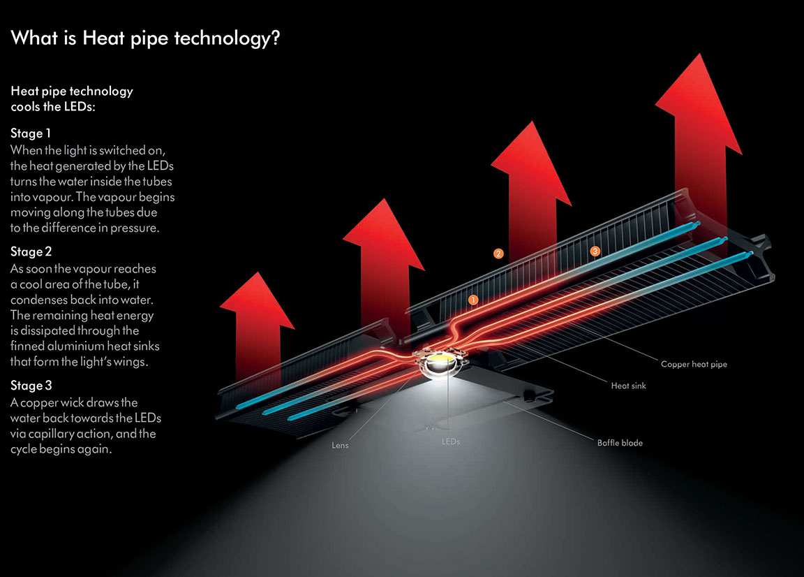 Dyson Lighting Heat Pipe Technology