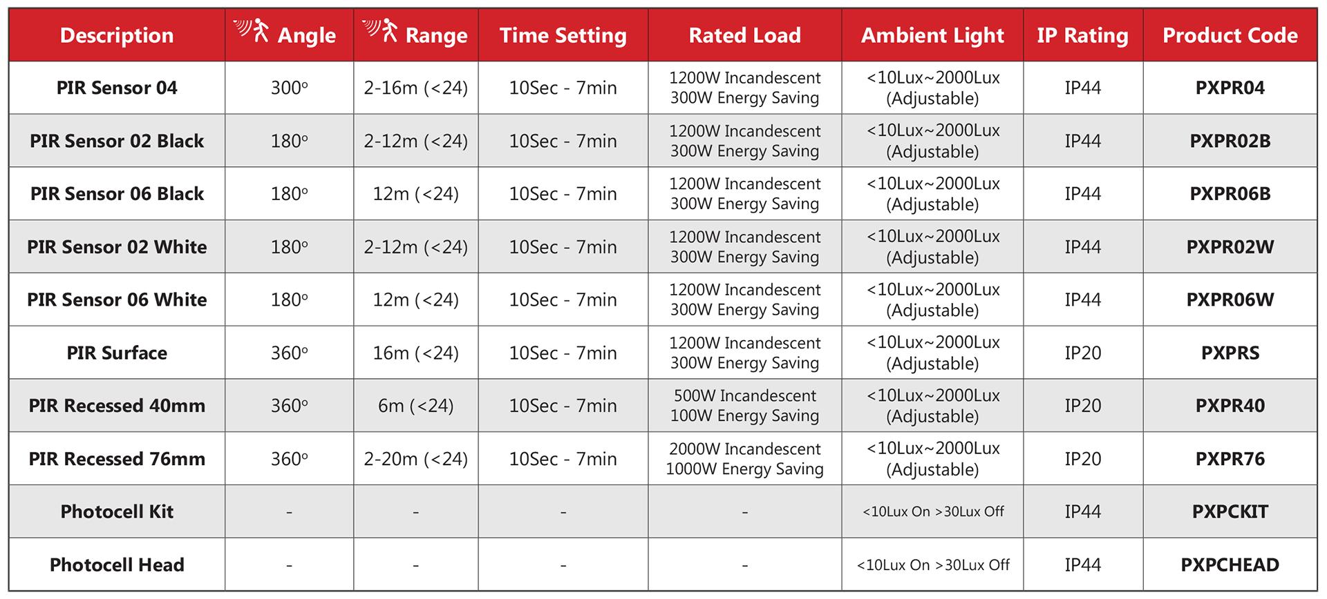 Prelux Morse PIR Sensor and Photocell Range