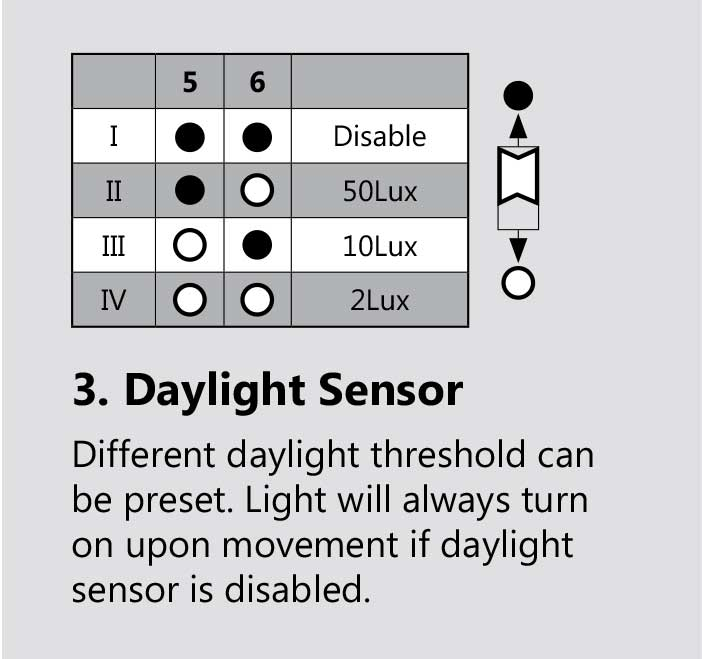 Adjustable Daylight Sensor